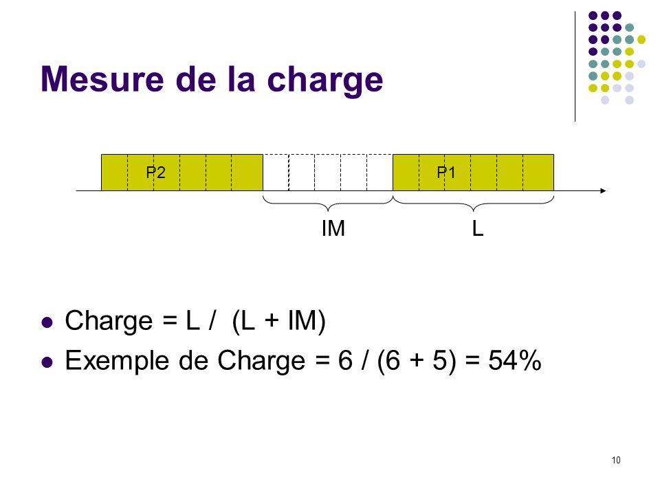 Mesure de la charge Charge = L / (L + IM)
