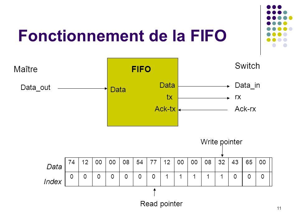 Fonctionnement de la FIFO