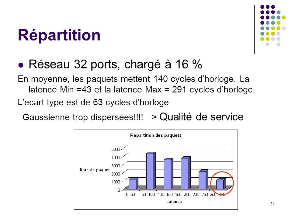 Répartition Réseau 32 ports, chargé à 16 %