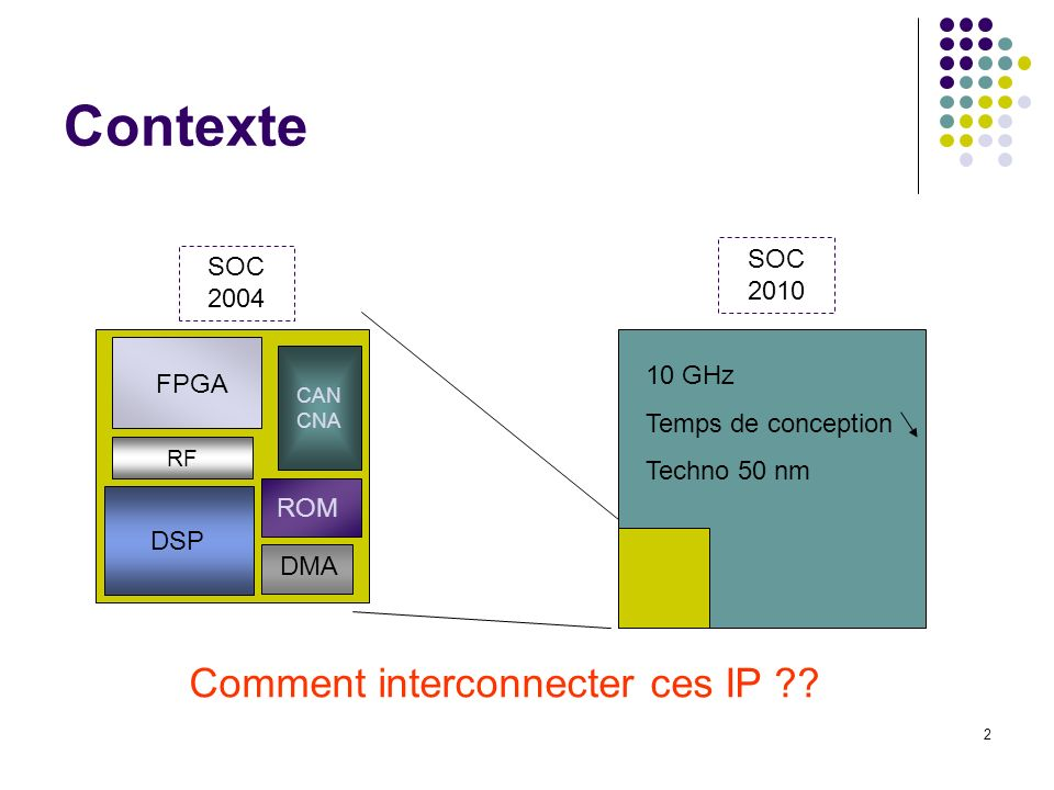 Contexte Comment interconnecter ces IP SOC 2010 SOC 2004 10 GHz