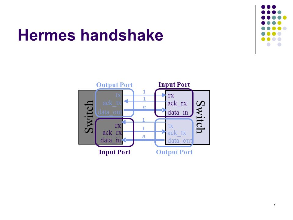 Hermes handshake Switch Switch Output Port Input Port tx rx ack_tx