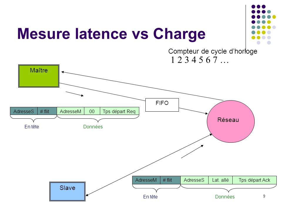 Mesure latence vs Charge
