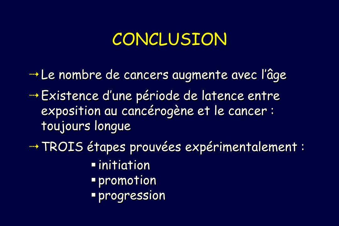 CONCLUSION Le nombre de cancers augmente avec l'âge