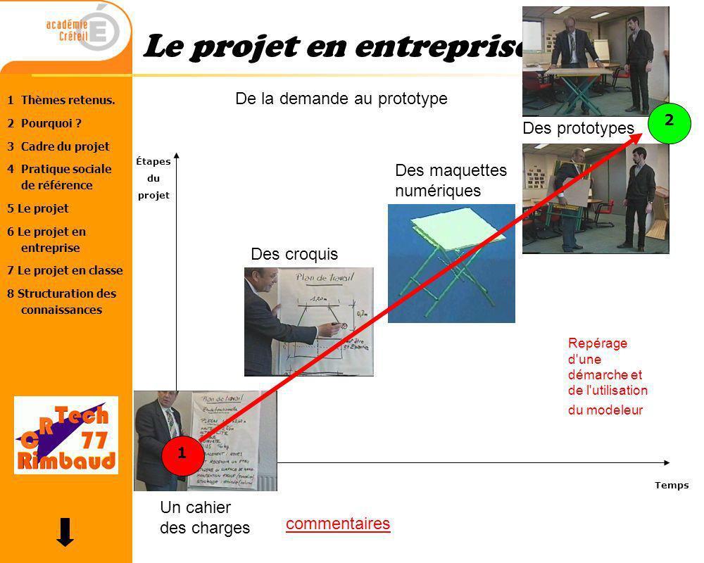 Le projet en entreprise