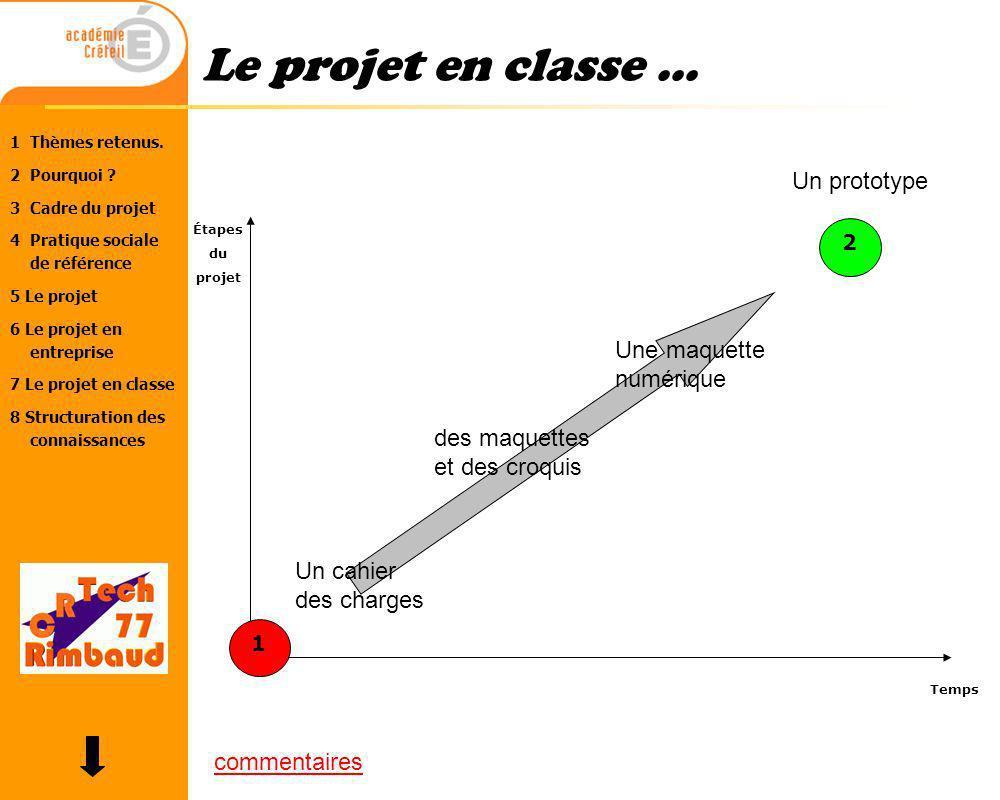 Le projet en classe ... Un prototype Une maquette numérique