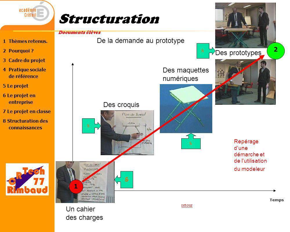 Structuration De la demande au prototype Des prototypes Des maquettes