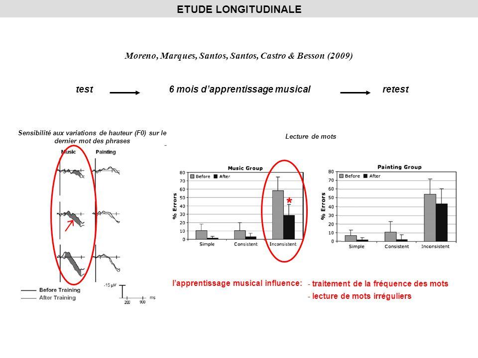 ETUDE LONGITUDINALE Moreno, Marques, Santos, Santos, Castro & Besson (2009) test. 6 mois d'apprentissage musical.