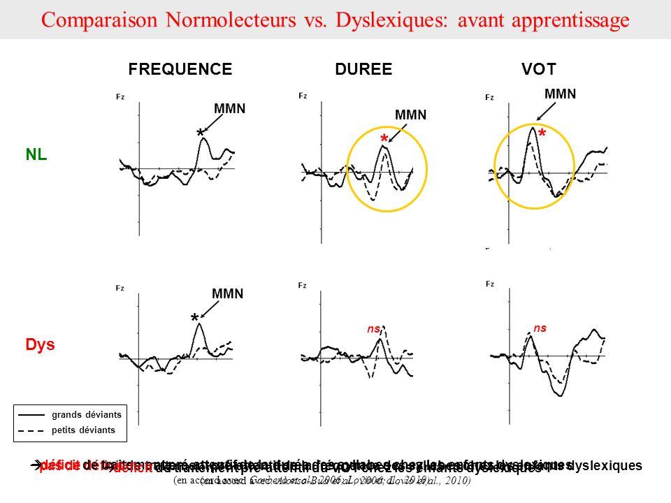Comparaison Normolecteurs vs. Dyslexiques: avant apprentissage
