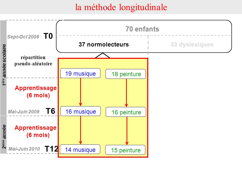 la méthode longitudinale