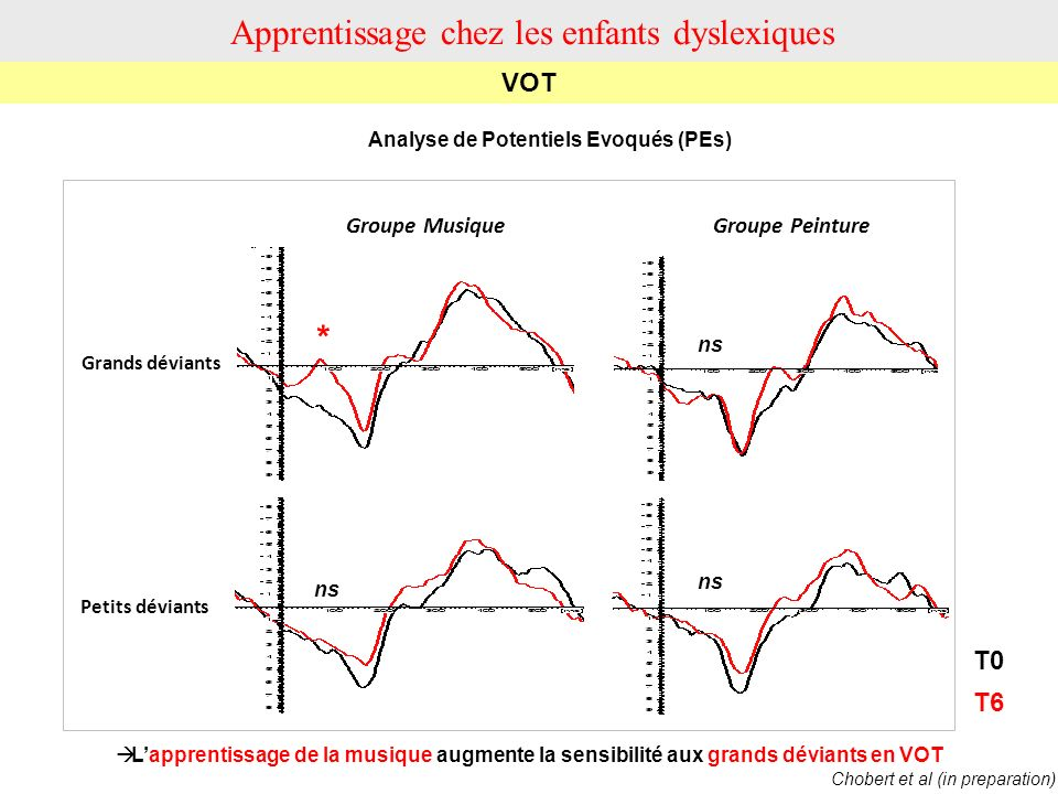 Analyse de Potentiels Evoqués (PEs)
