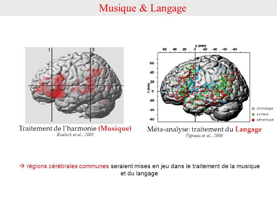 Musique & Langage Traitement de l'harmonie (Musique)