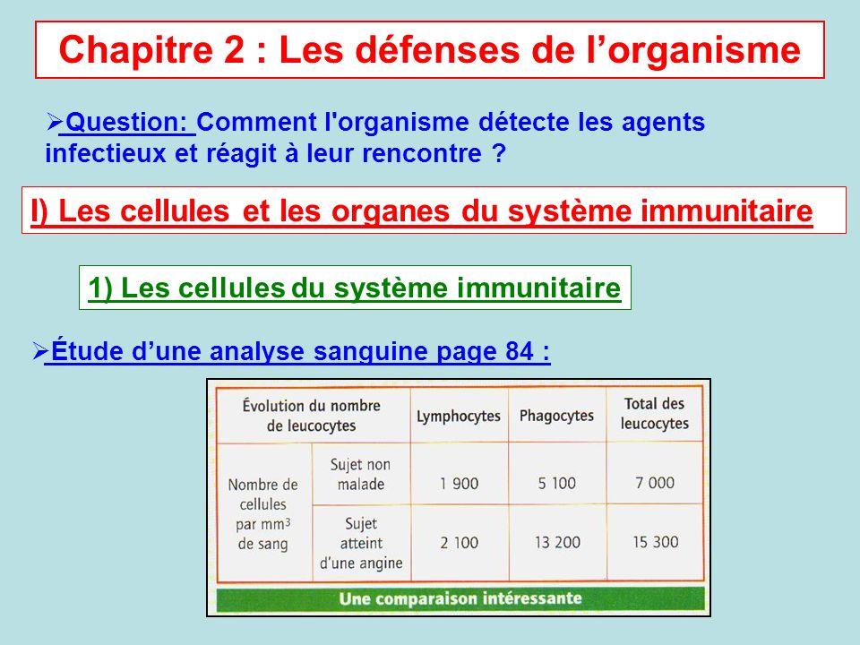 Chapitre 2 : Les défenses de l'organisme