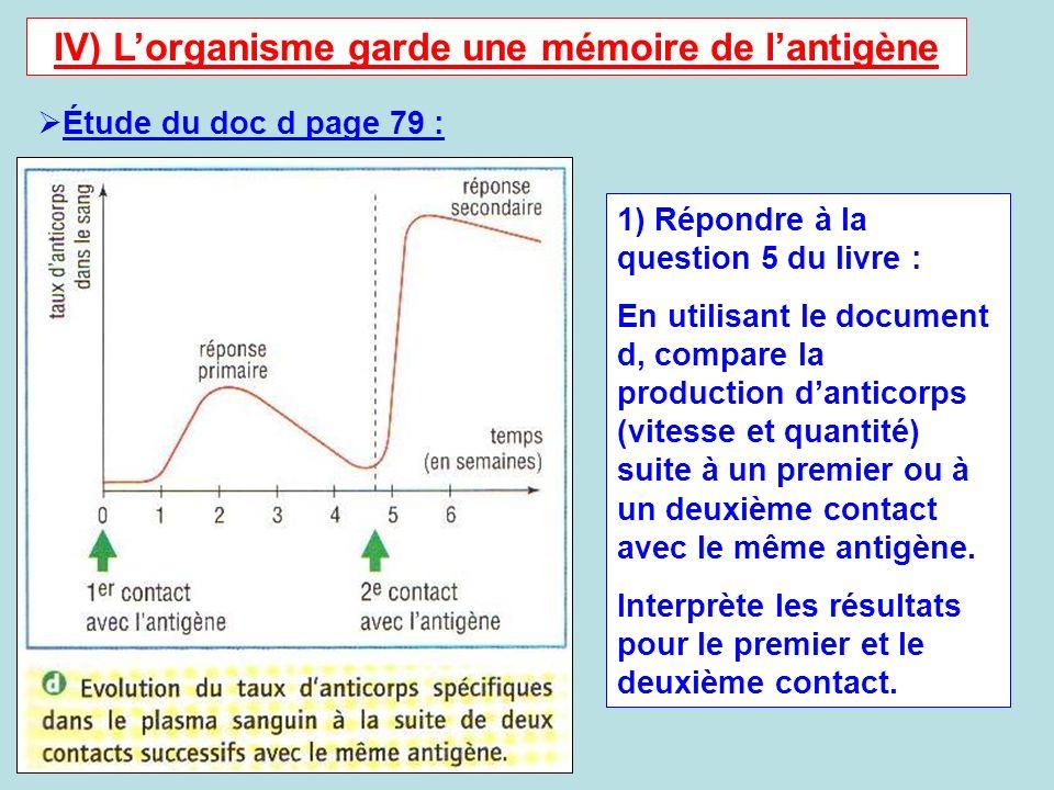 IV) L'organisme garde une mémoire de l'antigène