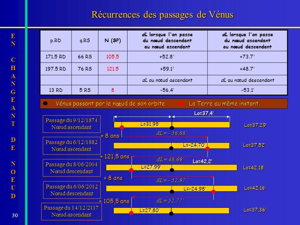 Récurrences des passages de Vénus