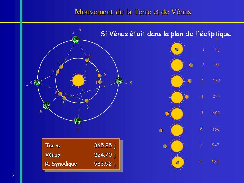 Mouvement de la Terre et de Vénus
