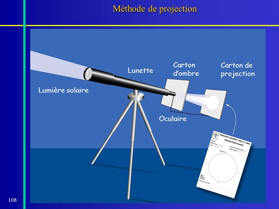 Méthode de projection Carton Carton de projection d'ombre Lunette