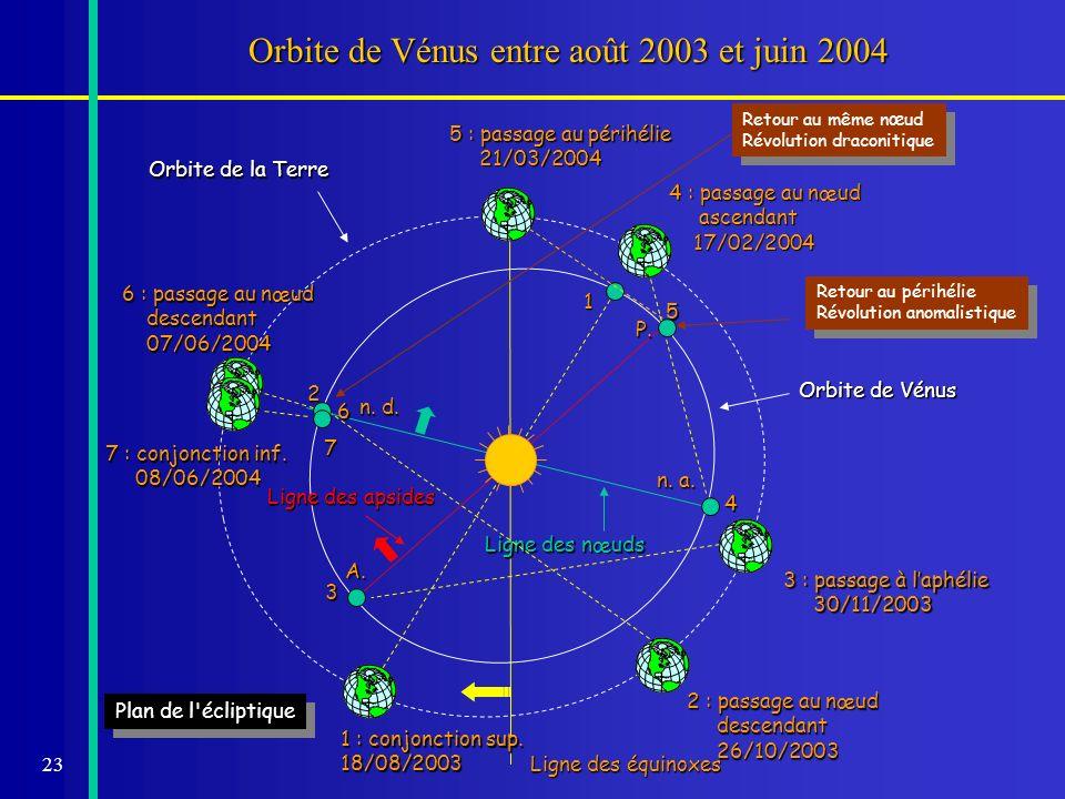 Orbite de Vénus entre août 2003 et juin 2004