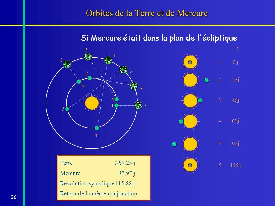 Orbites de la Terre et de Mercure