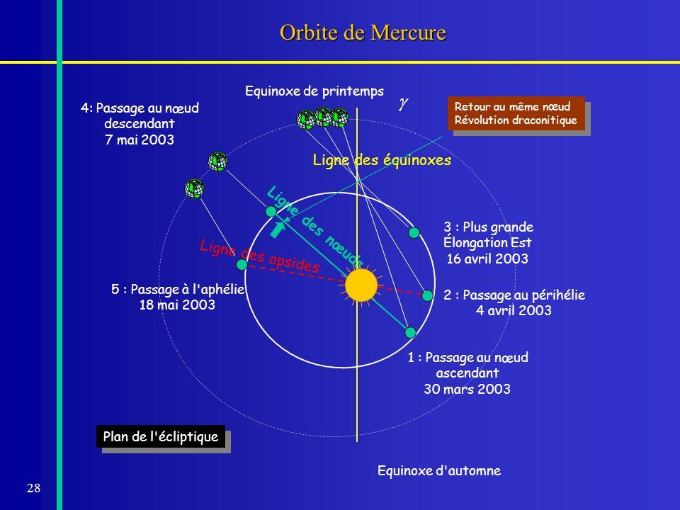 Orbite de Mercure g Ligne des équinoxes Ligne des nœuds