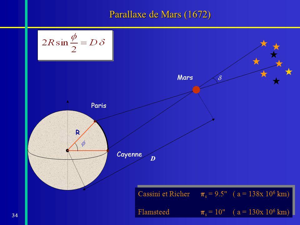 Parallaxe de Mars (1672) Mars. d. D. Paris. R. f. Cayenne. Cassini et Richer ps = 9.5 ( a = 138x 106 km)
