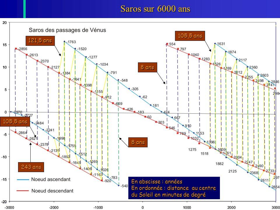 Saros sur 6000 ans 105,5 ans 121,5 ans 8 ans 105,5 ans 8 ans 243 ans