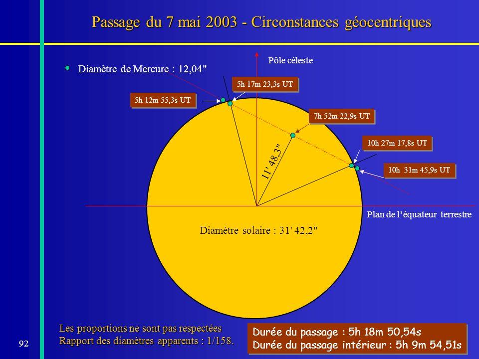 Passage du 7 mai 2003 - Circonstances géocentriques