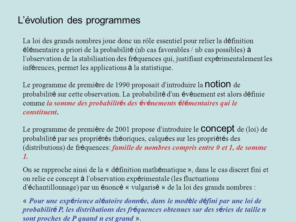 L'évolution des programmes