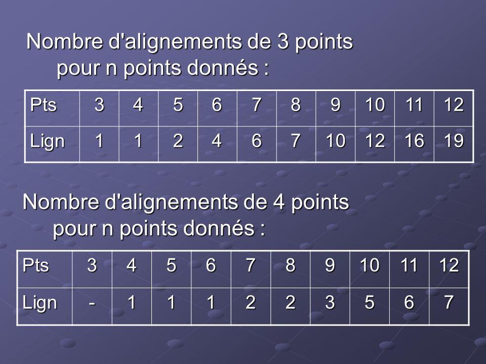 Nombre d alignements de 3 points pour n points donnés :