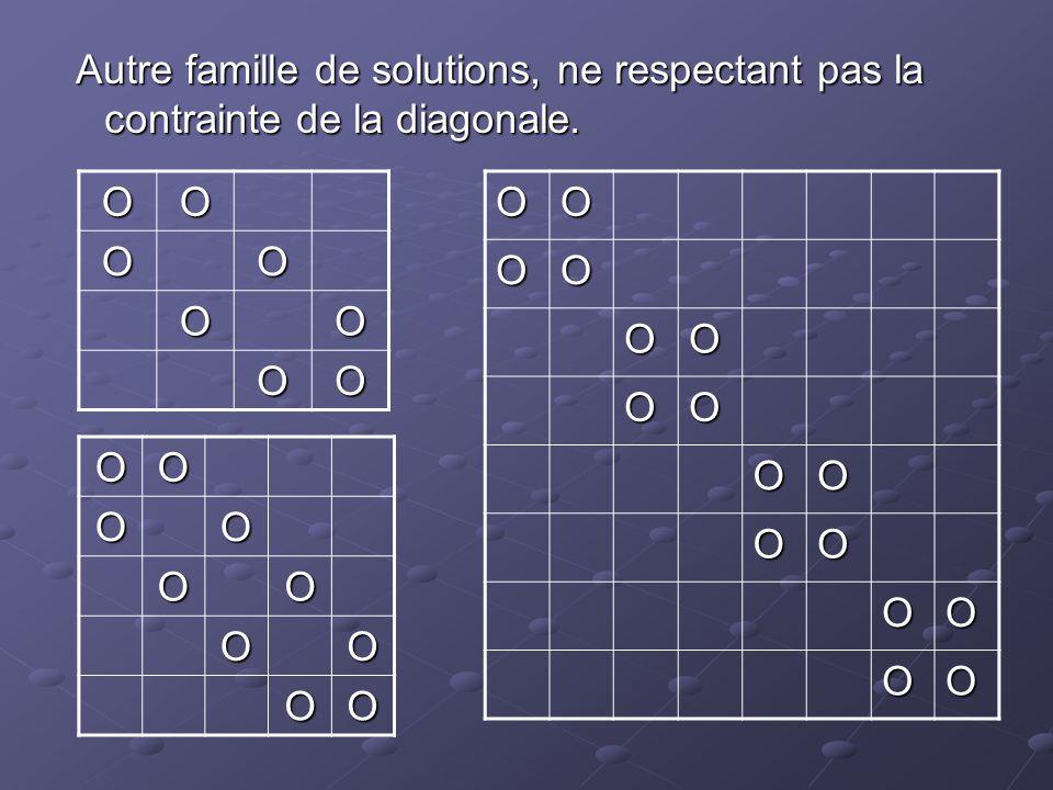 Autre famille de solutions, ne respectant pas la contrainte de la diagonale.