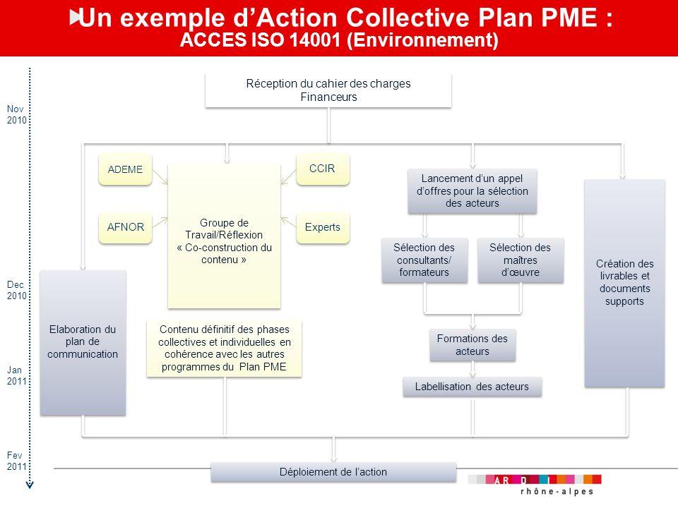 Un exemple d'Action Collective Plan PME : ACCES ISO 14001 (Environnement)