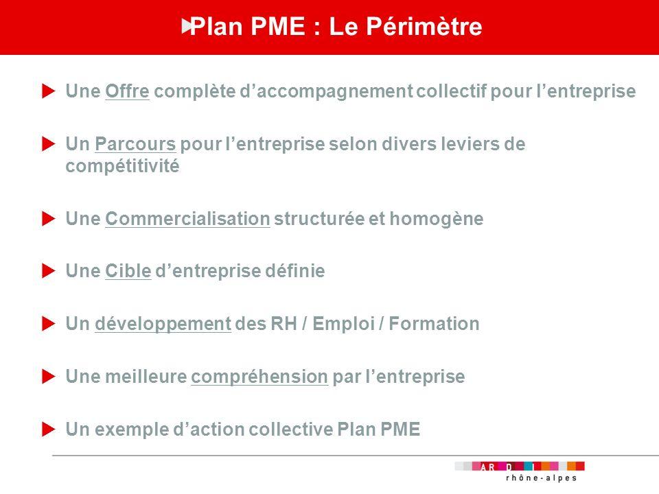 Plan PME : Le Périmètre Une Offre complète d'accompagnement collectif pour l'entreprise.
