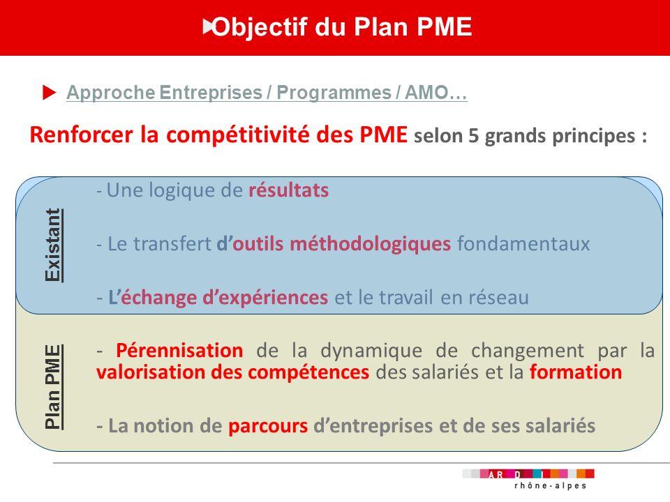 Renforcer la compétitivité des PME selon 5 grands principes :