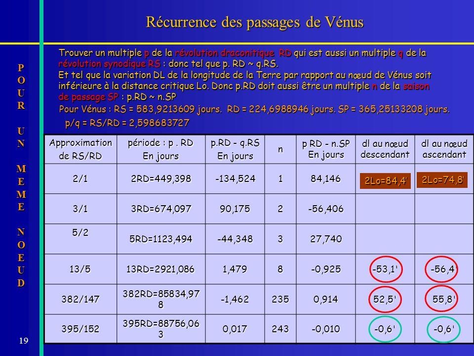 Récurrence des passages de Vénus