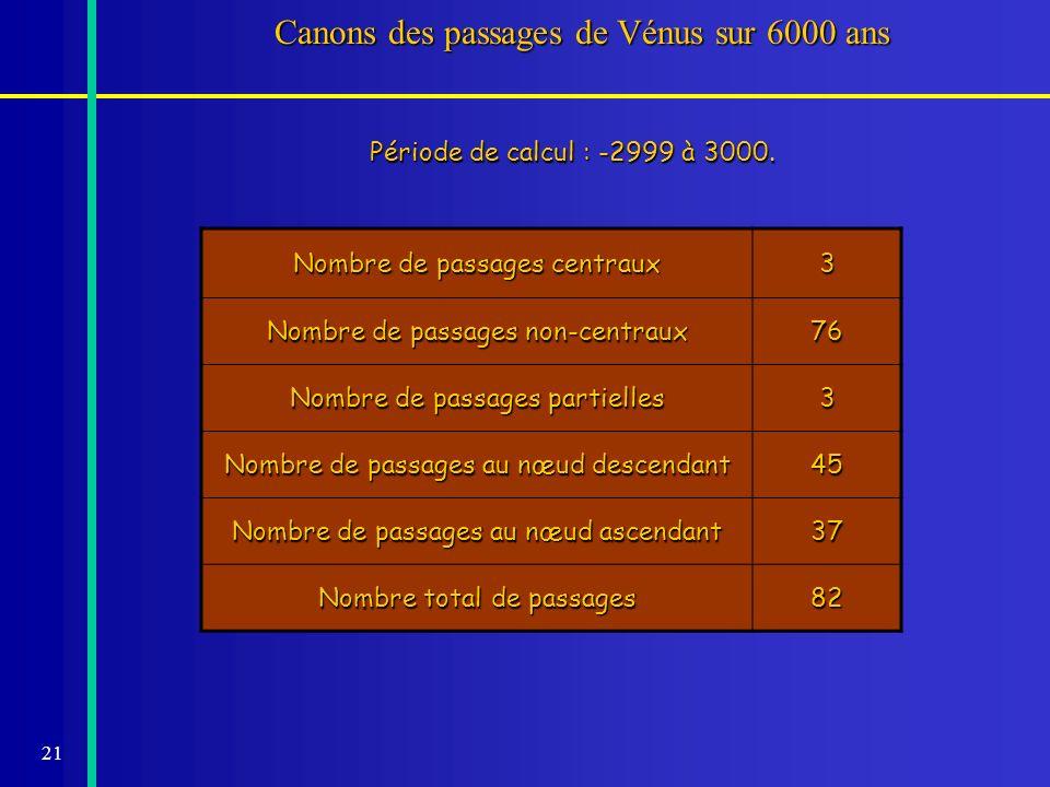 Canons des passages de Vénus sur 6000 ans