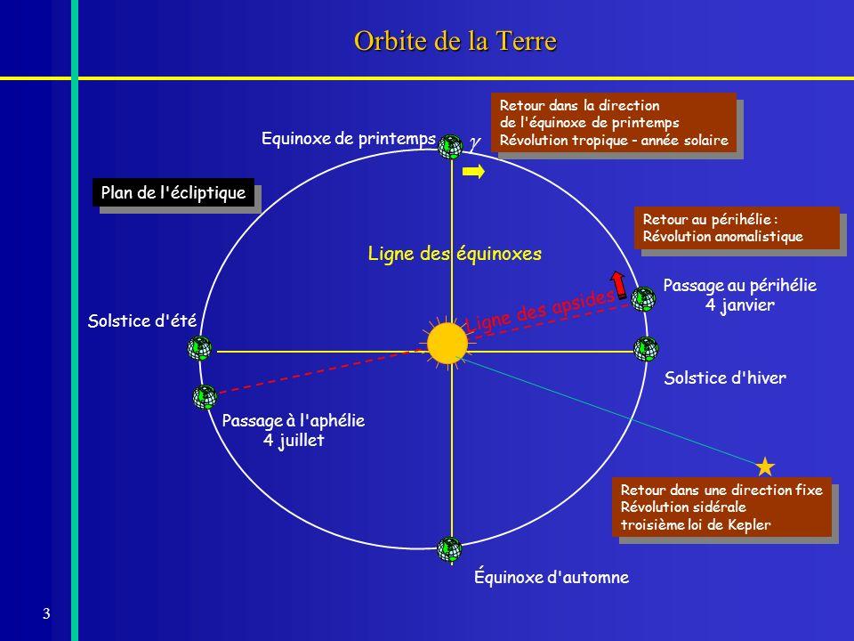 Orbite de la Terre g Ligne des équinoxes Ligne des apsides