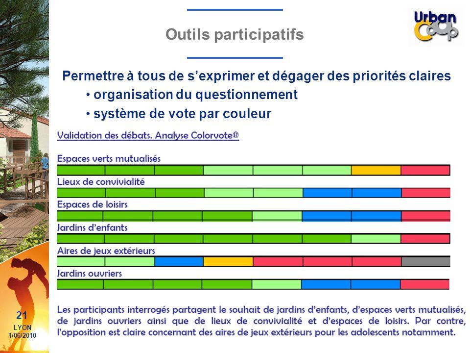 Outils participatifs Permettre à tous de s'exprimer et dégager des priorités claires. organisation du questionnement.