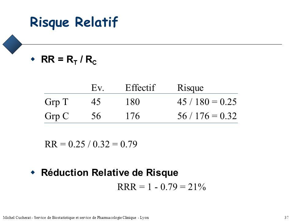 Risque Relatif RR = RT / RC Ev. Effectif Risque