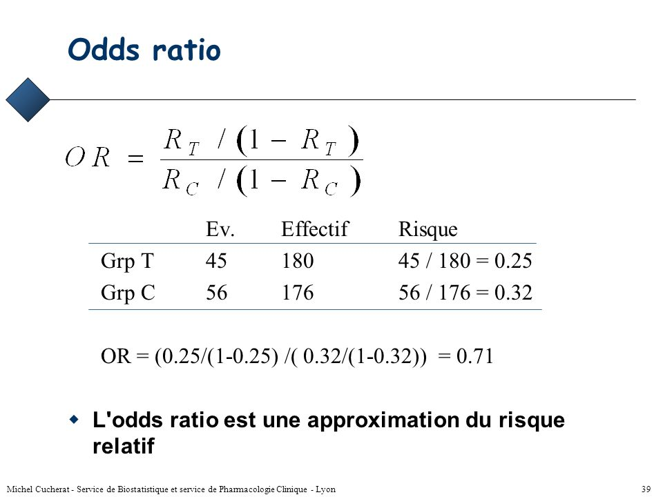 Odds ratio Ev. Effectif Risque Grp T 45 180 45 / 180 = 0.25