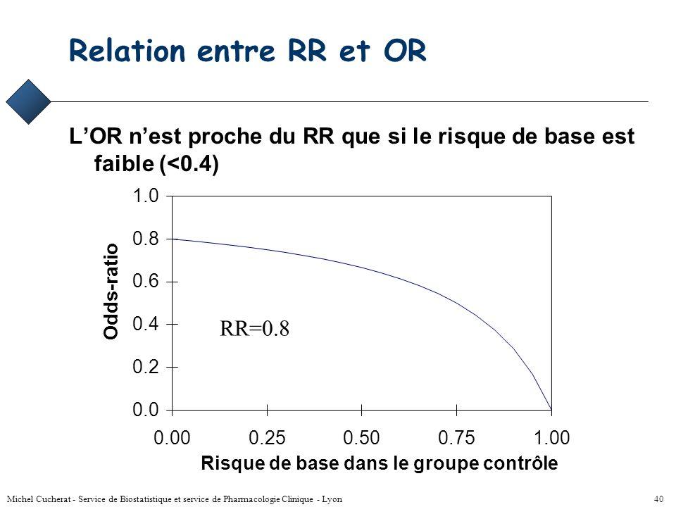 Relation entre RR et OR L'OR n'est proche du RR que si le risque de base est faible (<0.4) 1.0. 0.0.