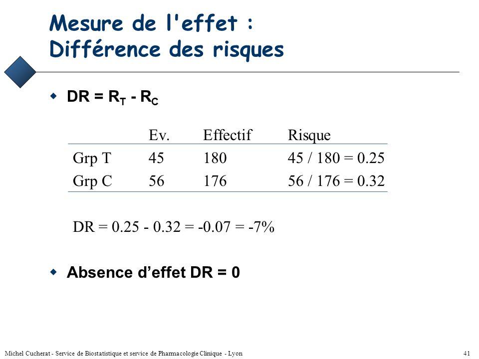 Mesure de l effet : Différence des risques