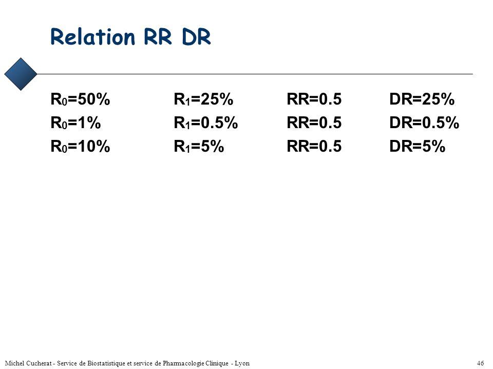 Relation RR DR R0=50% R1=25% RR=0.5 DR=25%