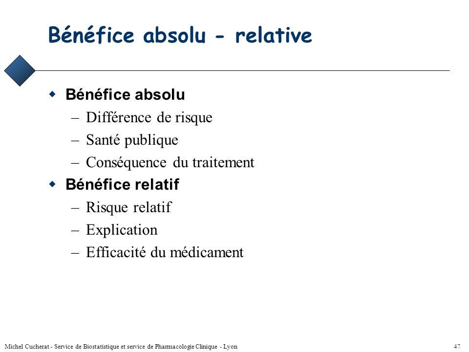 Bénéfice absolu - relative
