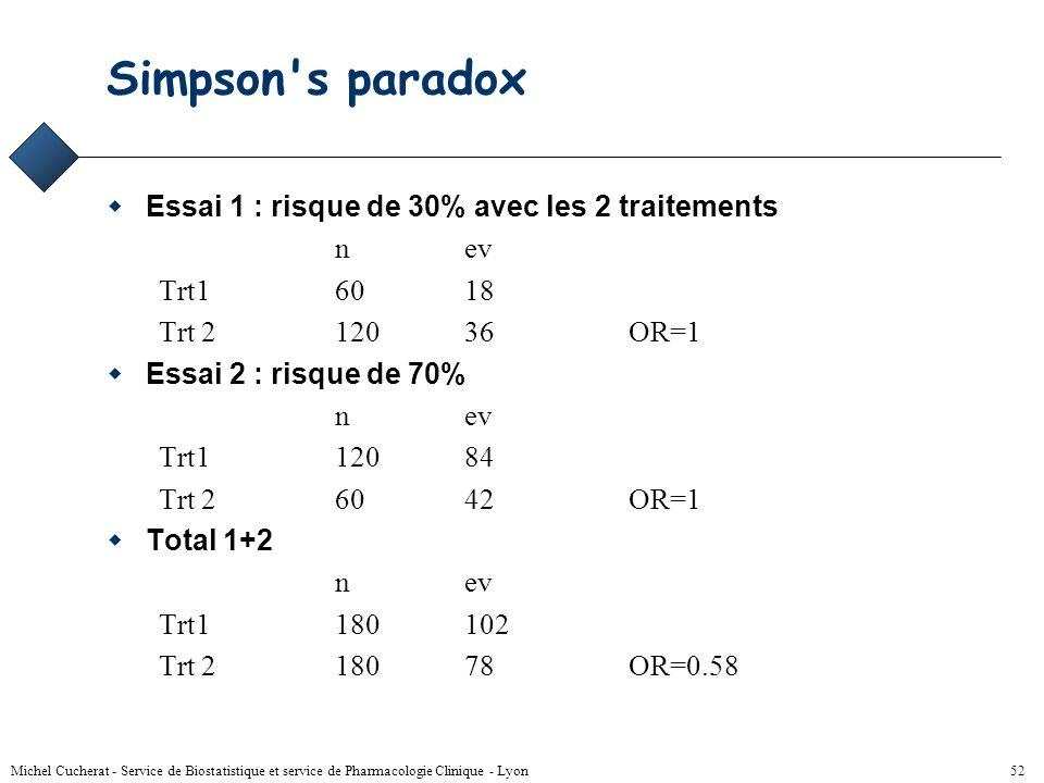 Simpson s paradox Essai 1 : risque de 30% avec les 2 traitements n ev