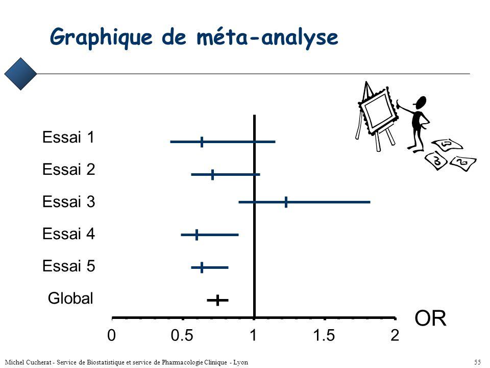 Graphique de méta-analyse