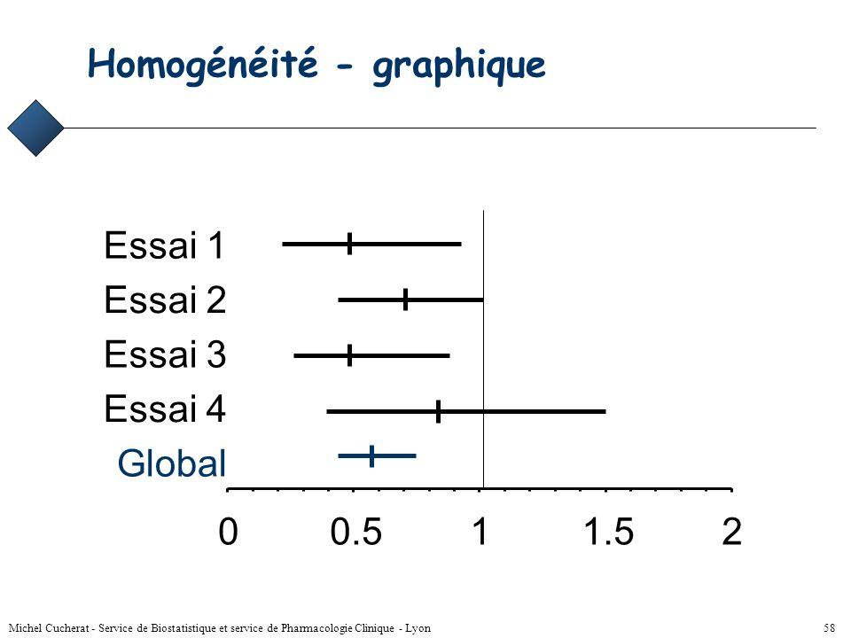 Homogénéité - graphique
