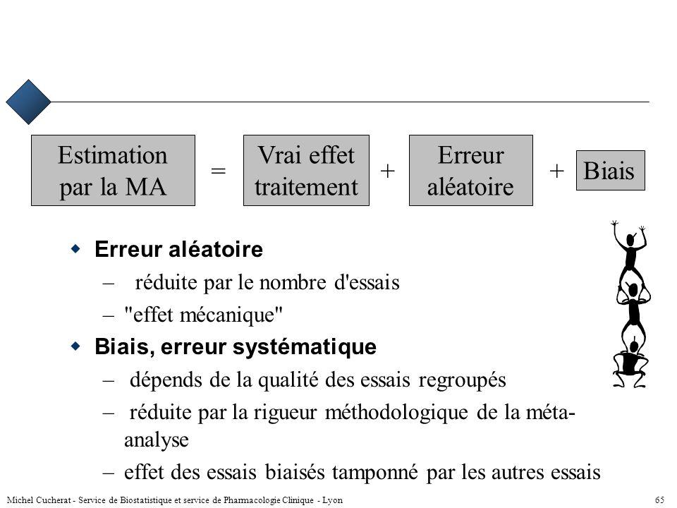 Estimation par la MA Vrai effet traitement Erreur aléatoire = + +
