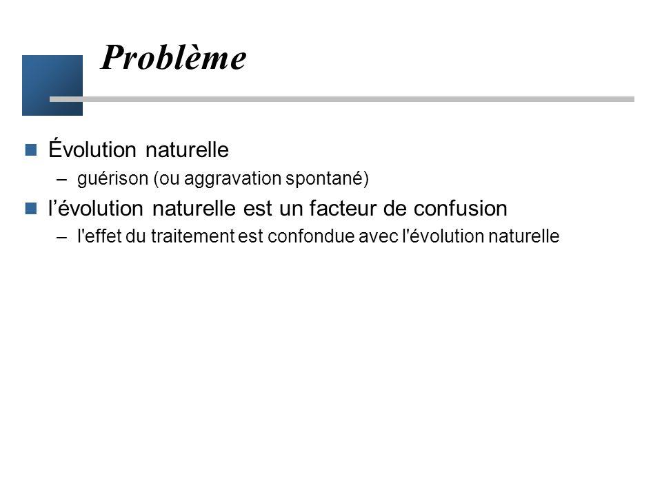 Problème Évolution naturelle