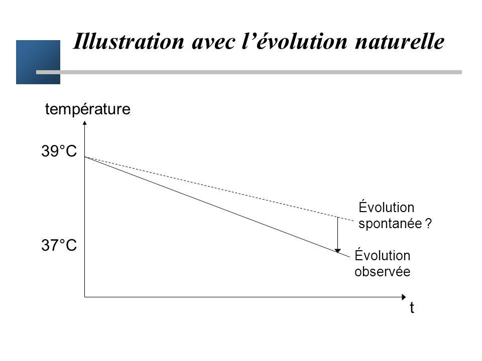 Illustration avec l'évolution naturelle