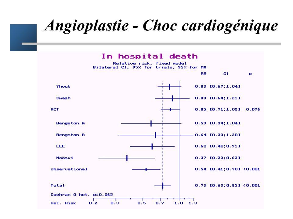 Angioplastie - Choc cardiogénique