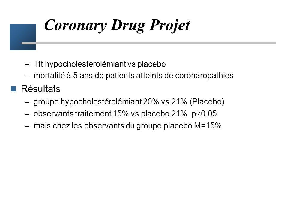 Coronary Drug Projet Résultats Ttt hypocholestérolémiant vs placebo